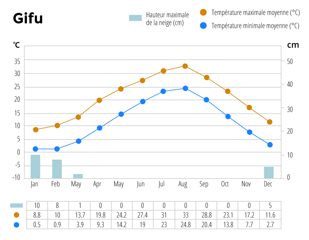 Climat annuel à Gifu