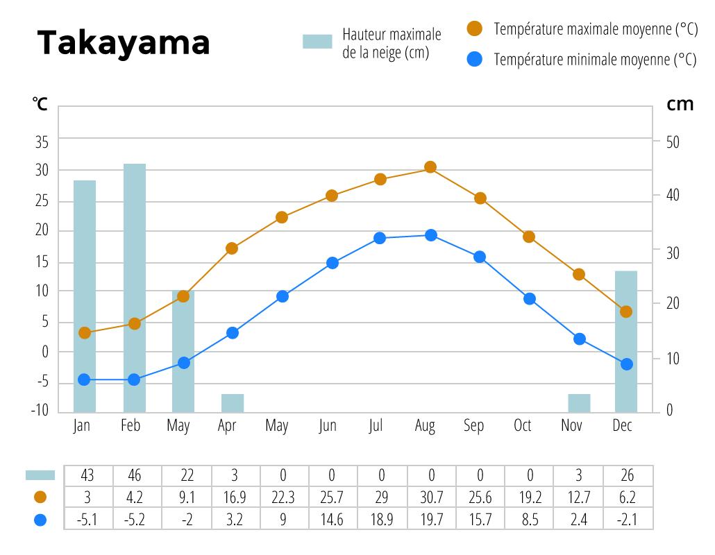 Climat annuel à Takayama