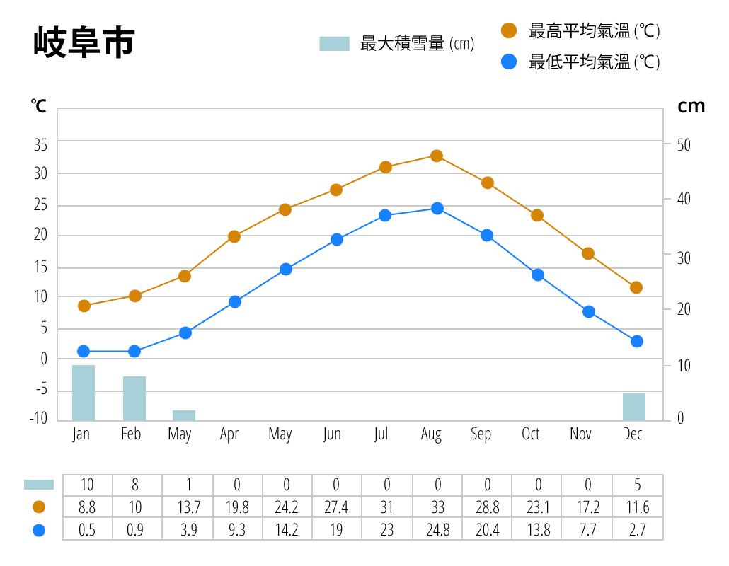 岐阜市氣候