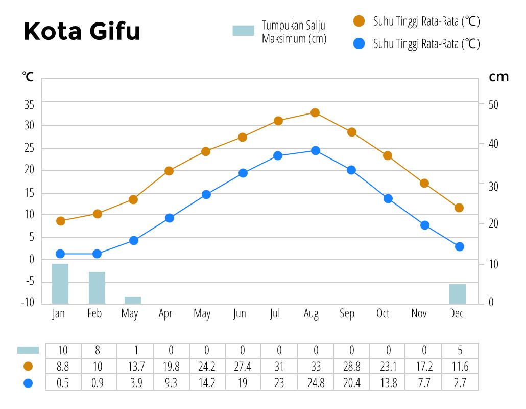 Iklim tahunan kota Gifu