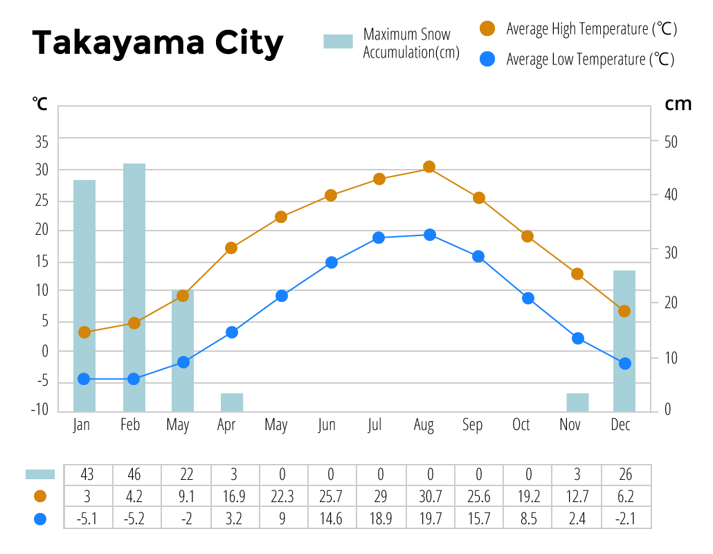 Annual Climate of Gifu City