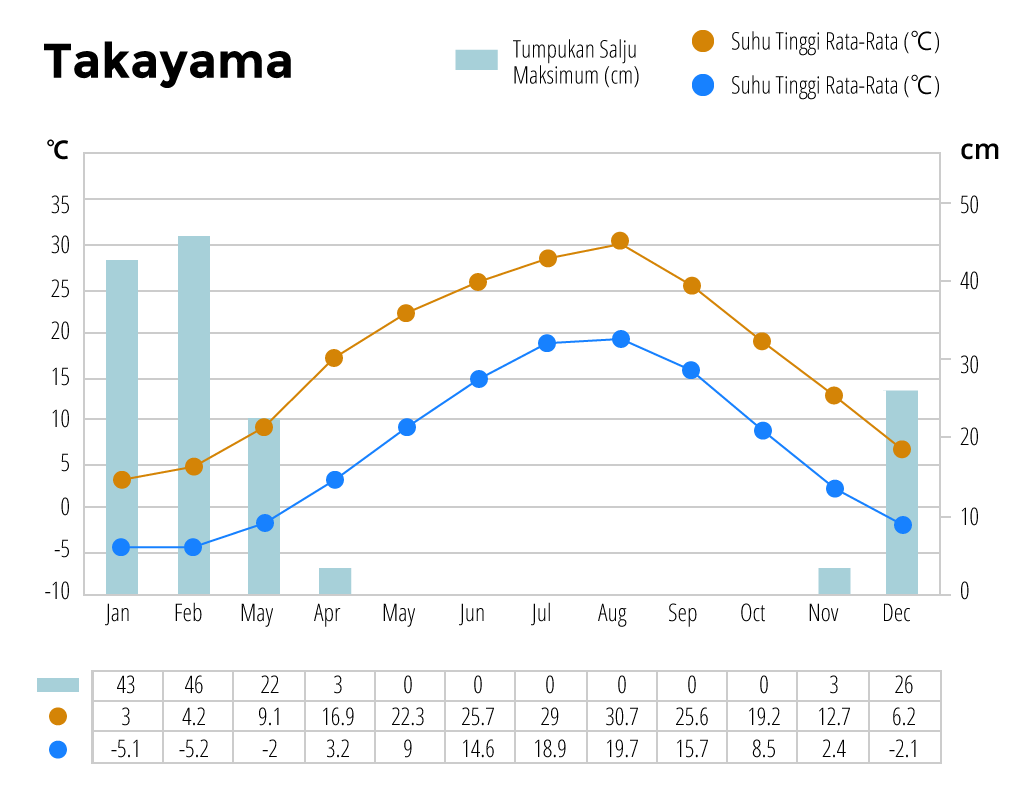 Iklim tahunan Takayama