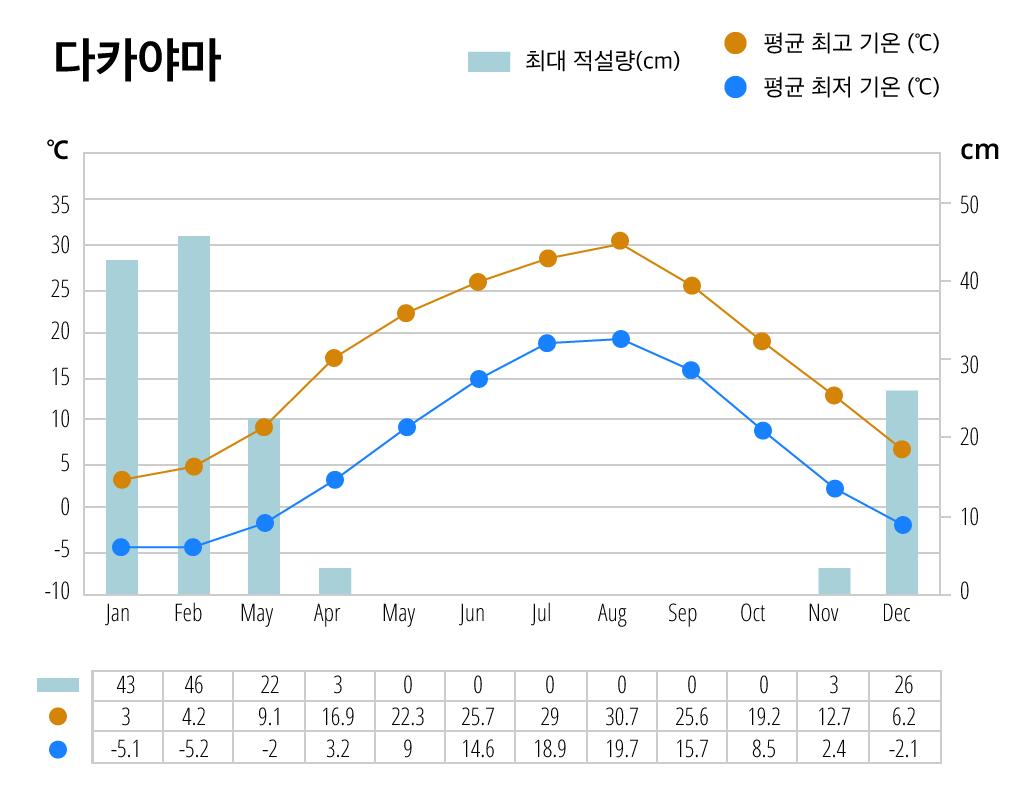 다카야마시의 연간 기후