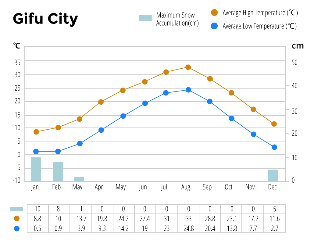 Annual Climate of Takayama City