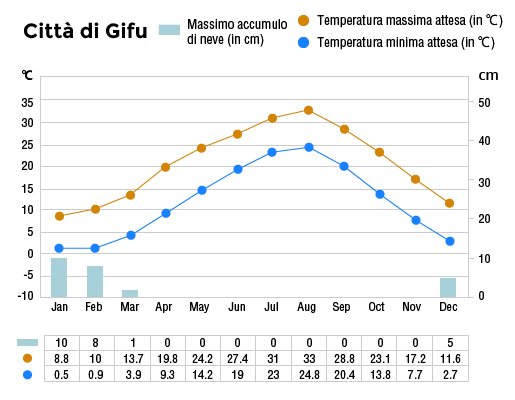 Clima annuale della città di Gifu
