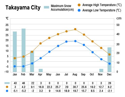 Annual Climate of Takayama City