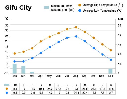 Annual Climate of Gifu City